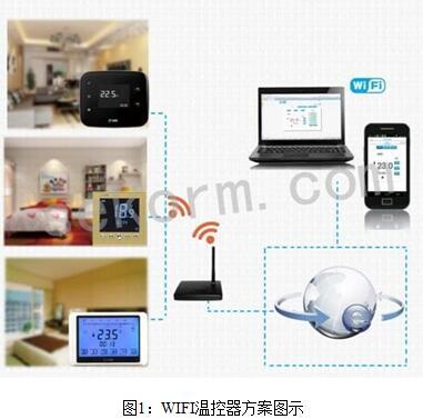 智能家居:超完整、易开发的WIFI温控器方案
