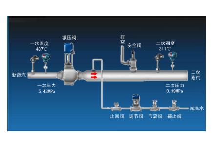 减温减压器调试方案