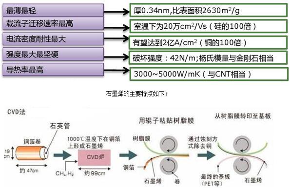 CVD气相沉积法制备石墨烯的技术方案