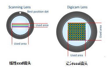 书刊扫描仪矩阵式CCD比线性CCD速度快
