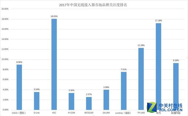 中国无线ap市场的发展现状及前景分析