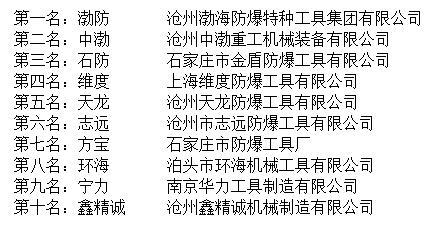 """""""2016年度中国防爆工具十大品牌总评榜""""荣耀揭晓"""