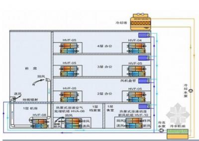 空调系统设计方案
