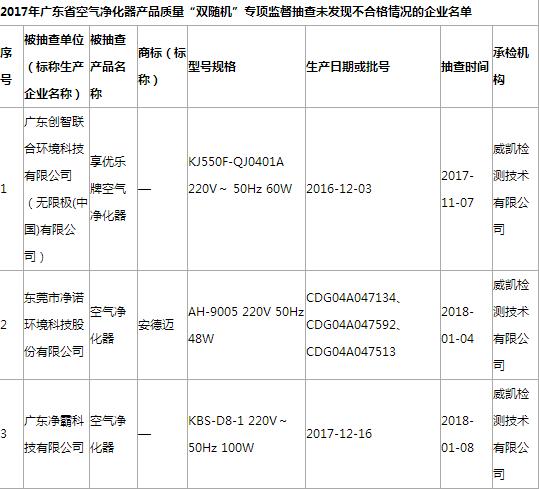 """广东省质监局公布2017年广东省空气净化器产品质量""""双随机""""专项监督抽查结果"""