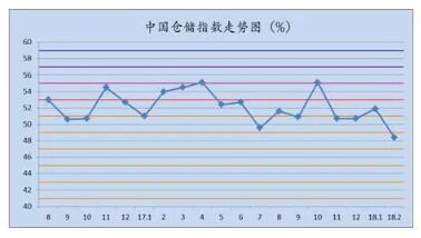 2018年2月中国仓储指数为48.4%