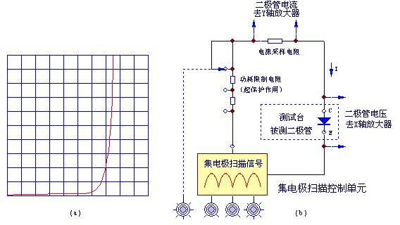 晶体管特性图示仪的工作原理及使用注意事项