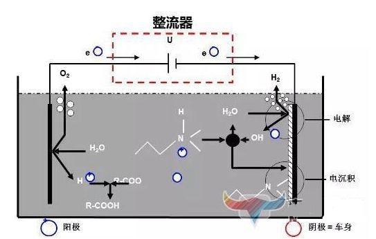 整流器输出电压波动导致电泳针孔缺陷的案例分析