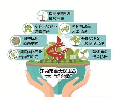 东莞市蓝天保卫战行动方案详细内容