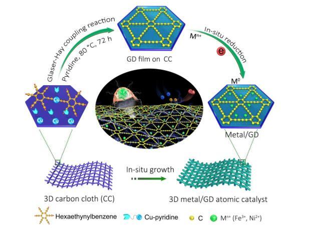 中科院化学所在零价金属原子催化领域取得研究进展