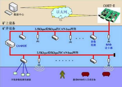 现场总线控制系统在煤矿中的解决方案