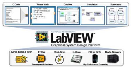 LabVIEW图形化系统设计—机器人设计的前沿方法