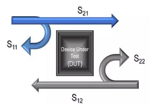 网络分析仪的功能、技术指标
