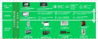 施耐德电气EcoStruxure Grid全新升级 助力中国世界级配电网建设