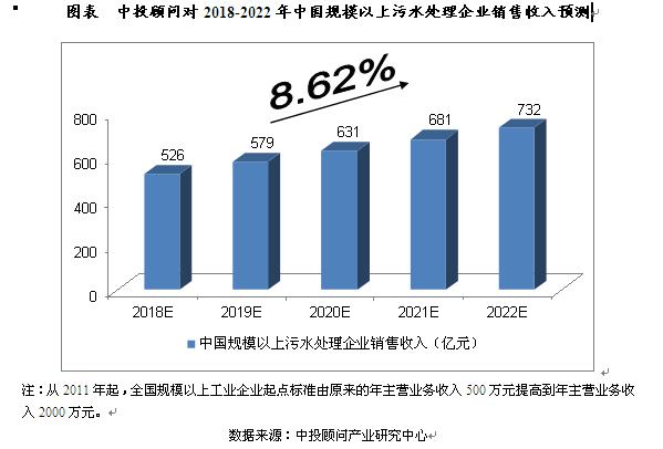中国污水处理及其再生利用行业未来5年预测分析
