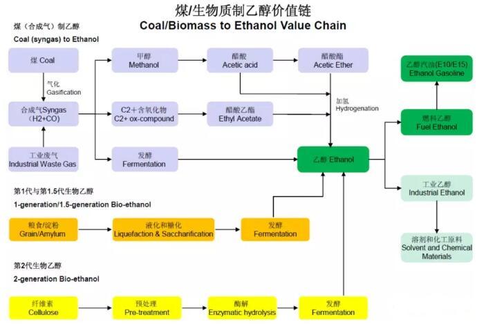 中国在建煤、合成气与生物燃料乙醇项目大汇总!