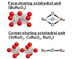 钌酸钡:一种可促进硫化物氧化的高效钙钛矿催化剂