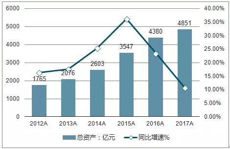 聚焦2018年中国环保上市公司运行现状及投资情况分析