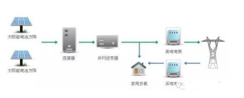 光伏电站并网手续流程、并网与离网的区别
