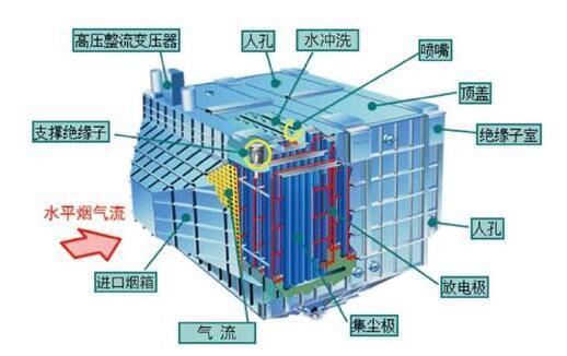 超低排放湿式电除尘器方案比较,立式玻璃钢结构湿式静电除尘器结构特点