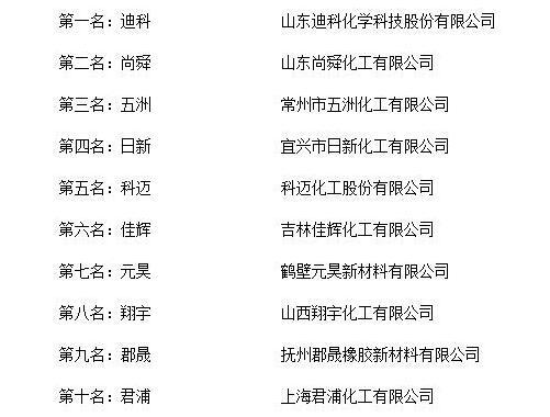 """""""2018年度中国防老剂十大品牌总评榜""""荣誉揭晓"""