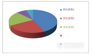 中国不同品牌氨氮在线分析仪2017年销量占比解析