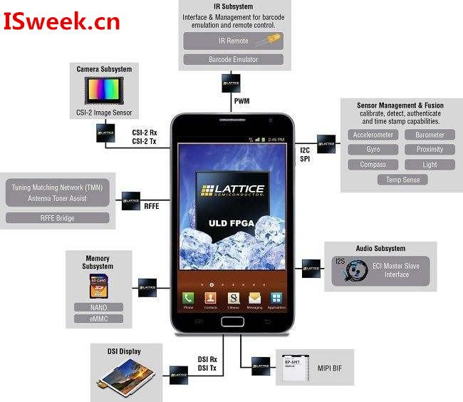 详解应用在手机领域的各类传感器