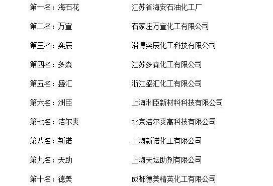 """""""2018年度中国皮革化学材料十大品牌总评榜""""荣誉揭晓"""