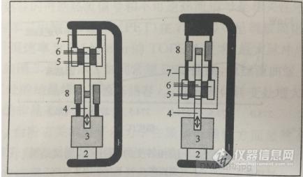 动态热机械分析仪原理简介