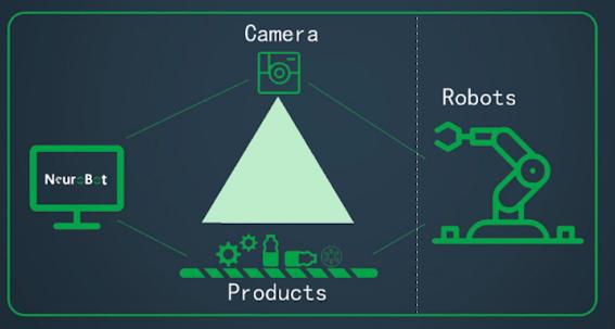 获百万种子轮融资 矩视智能从机器视觉切入用AI赋能生产线自动化分拣