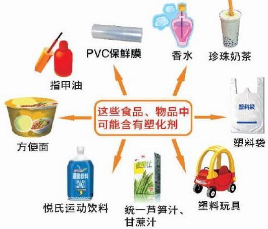 塑化剂检测方法你了解吗?