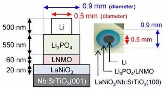 东京工业大学开发出具有低电阻的新型全固态电池