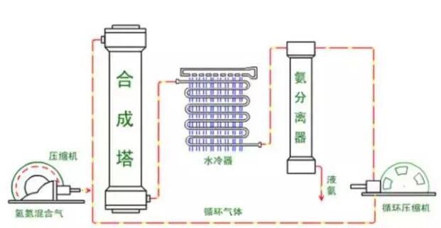 合成氨工艺流程及原理简介