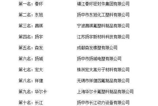 """""""2018年度中国聚四氟乙烯制品十大品牌总评榜""""荣誉揭晓"""