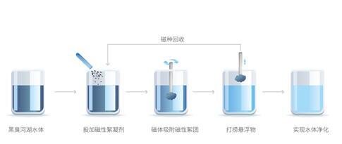 超磁分离水体净化技术的起源、设备、原理、特点及应用