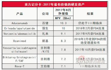 2018年15个最有价值的新药研发资产