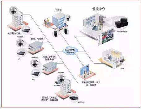 安防系统设计方案(校园)
