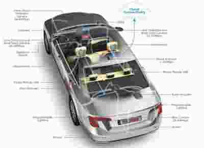 车用级以太网将成为互联汽车的高速网络方案