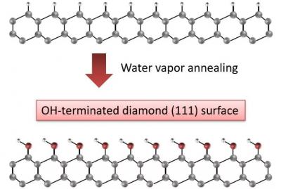 日本研究人员用水蒸气退火获得原子级平坦的羟基封端金刚石表面