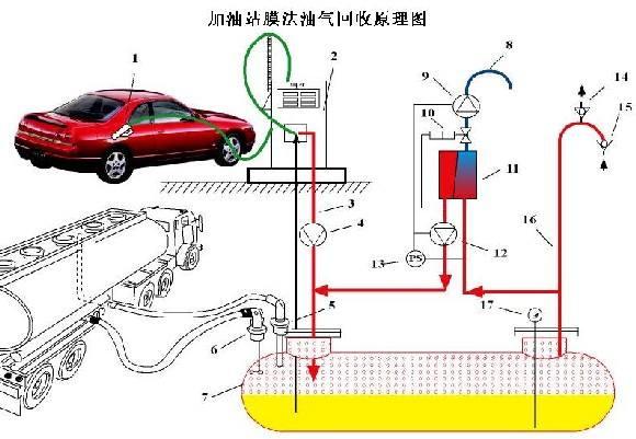 杭州下城区启用油气自动监测系统  破解加油站回收系统难题
