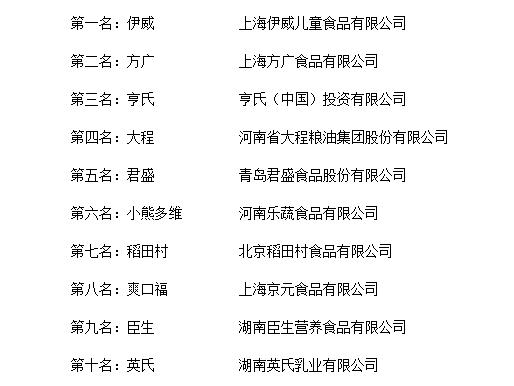 """""""2018年度中国儿童面条十大品牌总评榜""""发布"""
