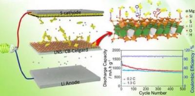 中科院兰州化物所研制出黏土矿物超亲电解液锂电池隔膜