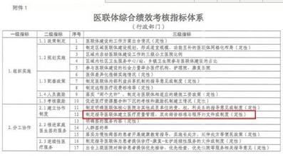 深刻影响中国医药界,医联体五大变革来了!!