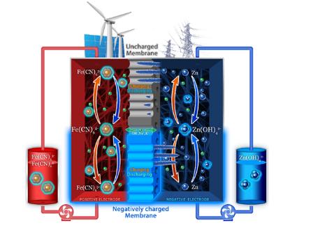 大连物化所在碱性锌铁液流电池研究中获新进展