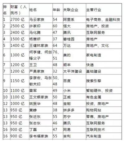多位环保领域大咖上榜2018胡润中国百富榜(附全榜单)