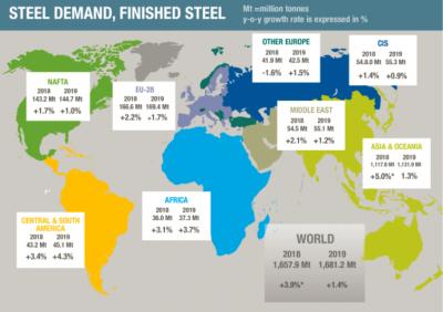 世界钢铁协会:2018-2019年全球短期钢铁需求预测结果