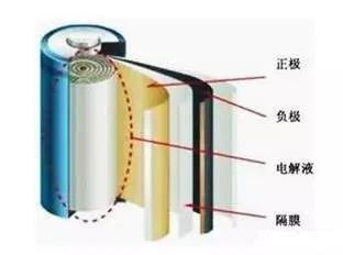 中科科仪EM8100场发射电镜在锂离子电池隔膜行业的应用