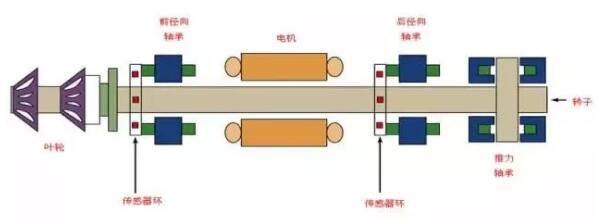 六个数字透露海尔磁悬浮空调发展秘密