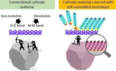 日本某大学研制出纤薄的大容量锂离子电池 或将开启储能系统新研究领域
