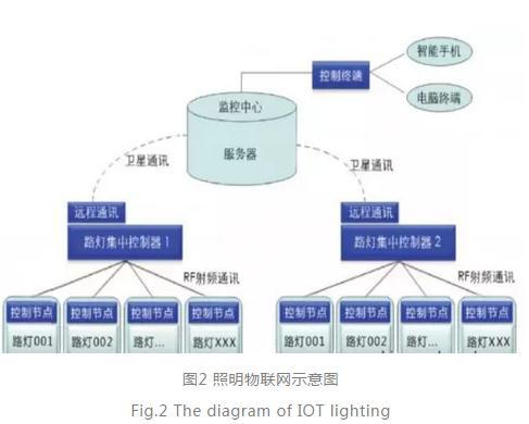 物联网背景下的照明技术和标准体系框架