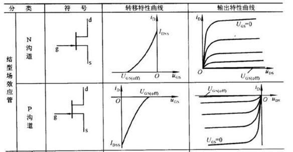 ?场效应晶体管的输出曲线(实例解读)